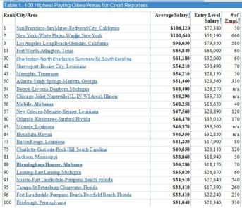 Highest Paying Cities for Court Reporters